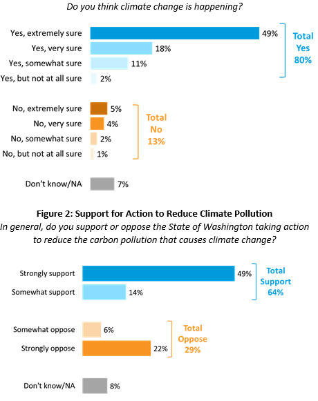Washington voters continue to believe that climate change is real and that action is required.