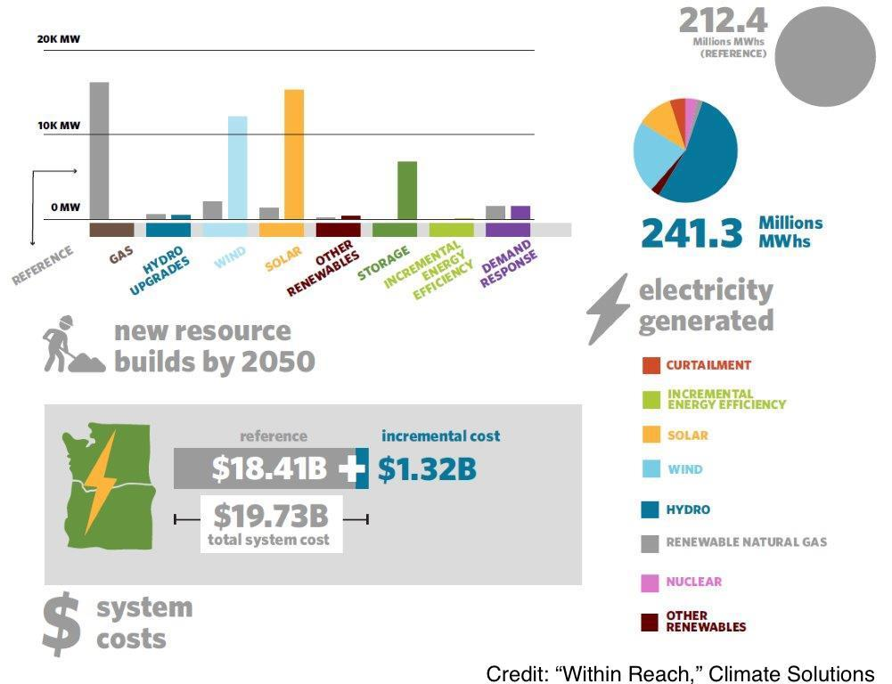 Infographic comparing cost and electricity generated by different renewable energy options